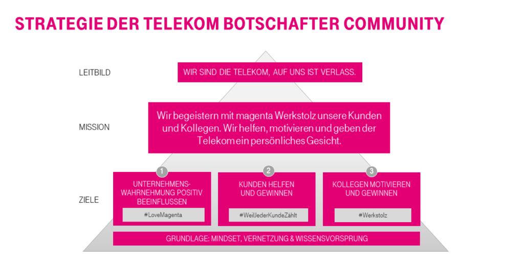 Strategisches Zielbild Telekom Botschafter